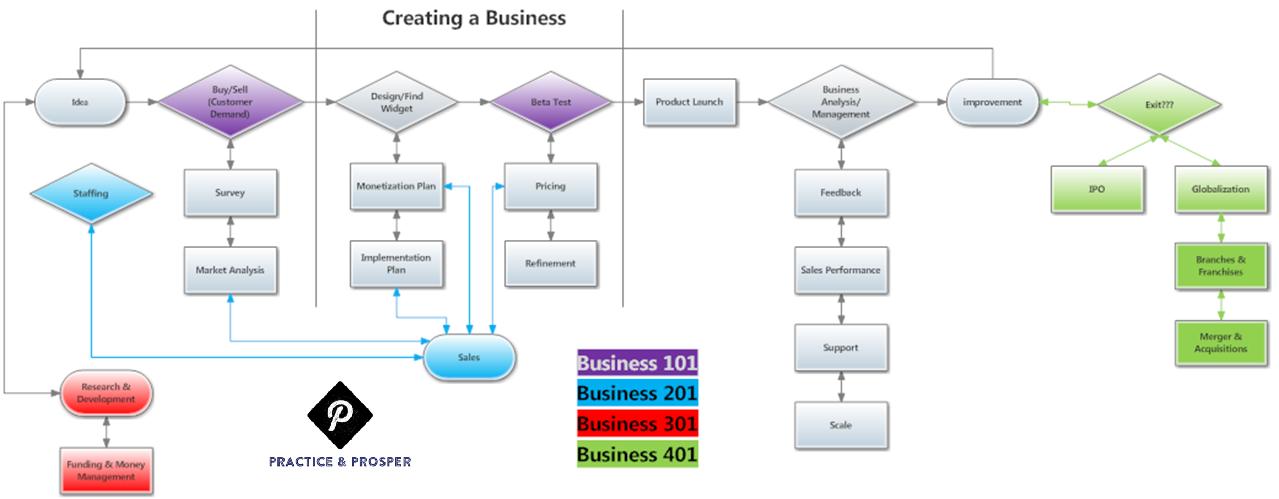 business flow chart